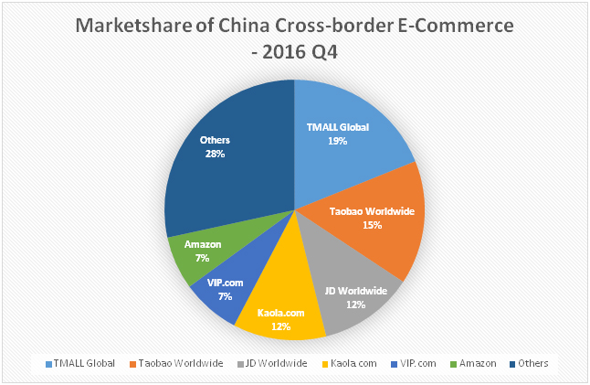 China Cross-Border eCommerce Solution