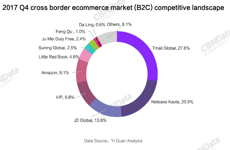 2017 Q4 Cross-Border Ecommerce Market(B2C) Competitive Landscape in China