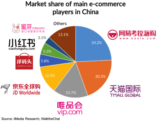 market share of main ecommerce players in China